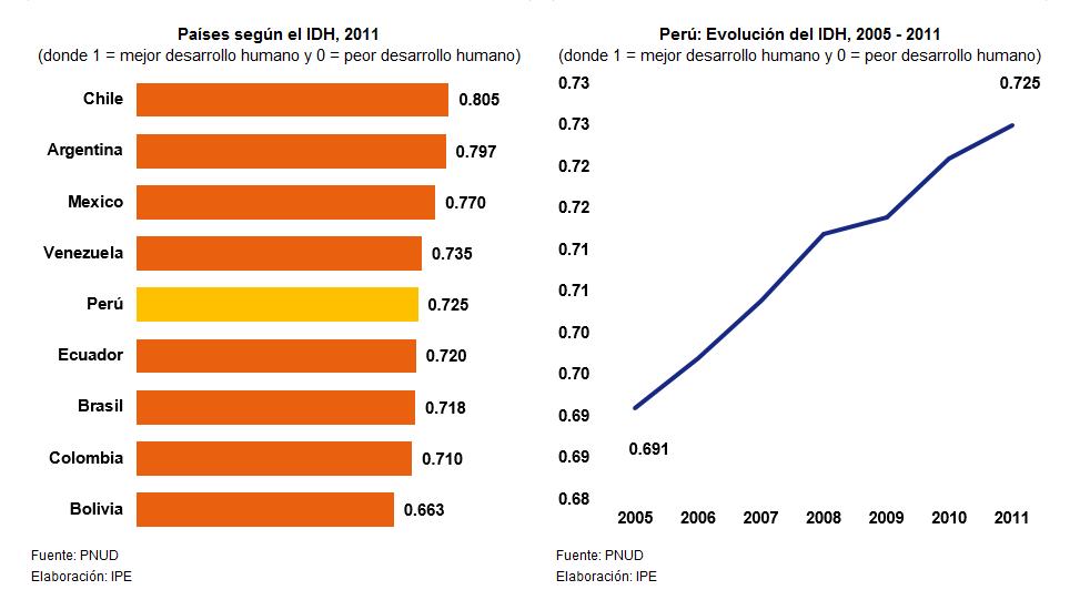 2011_11_01_IDH_indice_de_desarrollo_humano