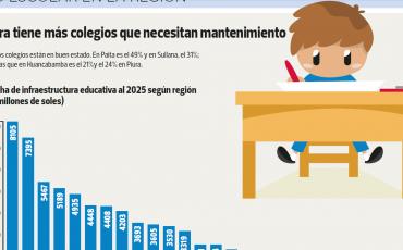Piura_tiene_más_colegios_que_necesitan_mantenimiento
