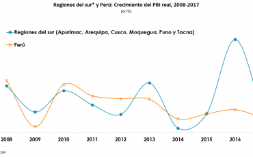 regiones_del_sur_y_Perú