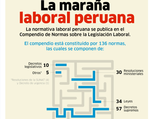 maraña laboral peruana