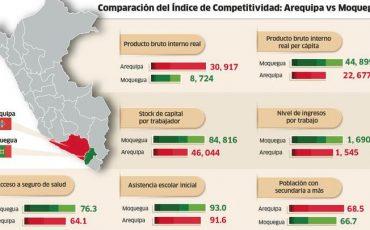 Competitividad arequipa vs Moquegua