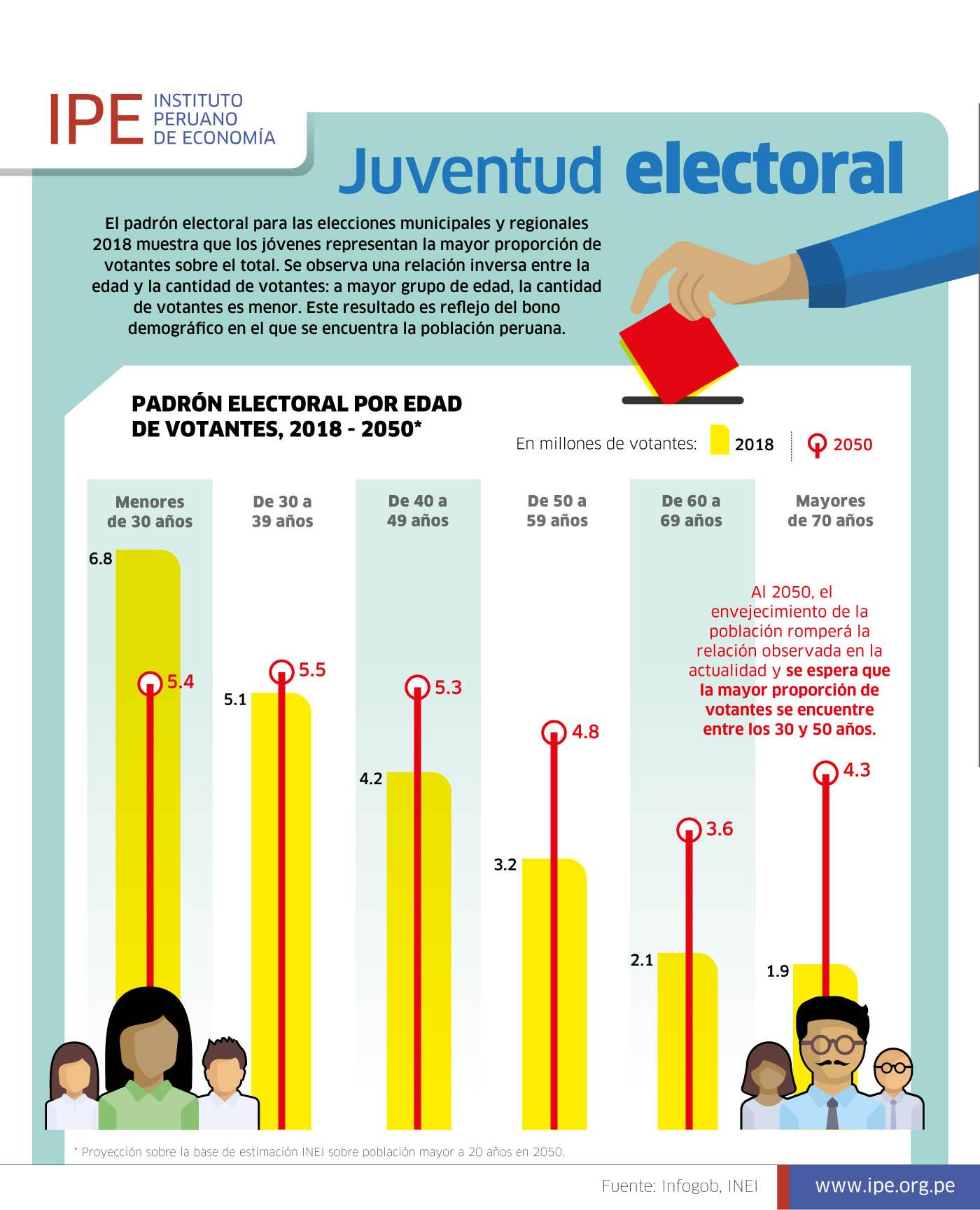 2018-09 - Juventud electoral