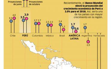 2018-11-05 - América latina crece (oct)