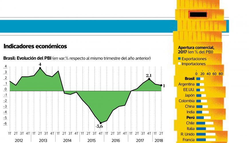 2018-11-05 - Los desafíos económicos de Brasil - Informe IPE - El Comercio