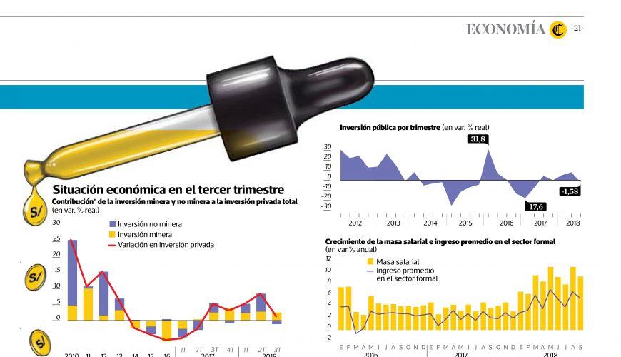 2018-12-03 - Economía todavía a la expectativa - Informe IPE - El Comercio