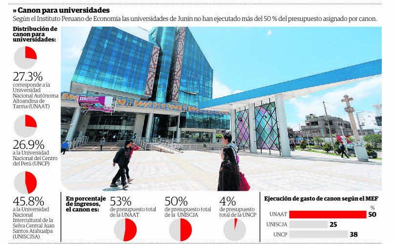 2018-12-08 - Universidades de Junín no pasan 50 % de gasto de canon - Informe IPE - Correo Huancayo