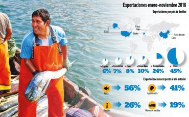 2019-01-09 - Exportaciones de Piura - El Tiempo