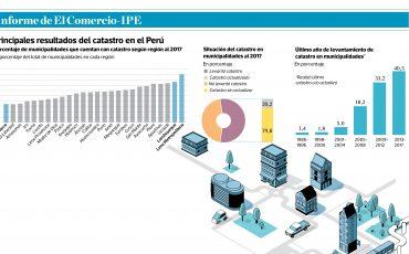 2019-02-11 - El catastrófico catastro peruano - Informe IPE - El Comercio