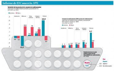 2019-03-18 - El precio de la salud - Informe IPE - El Comercio