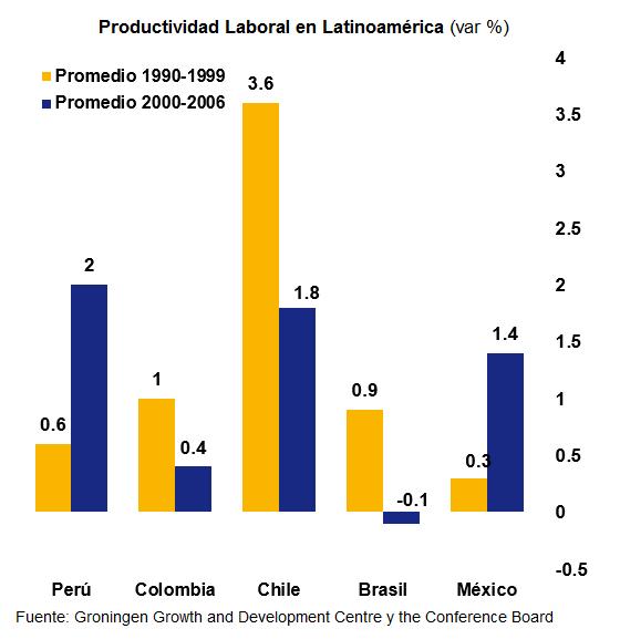 Productividad Laboral Instituto Peruano De Economía