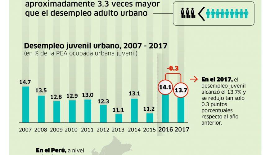 2018-06 - Desempleo Juvenil