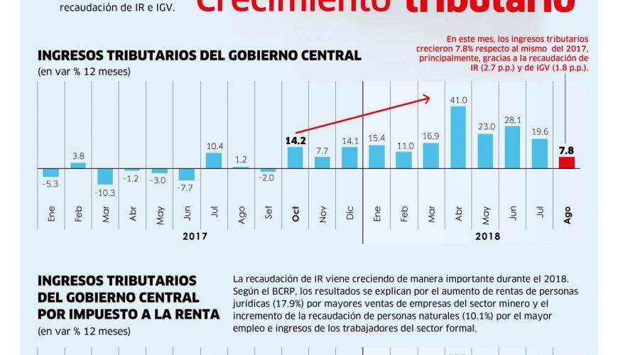 2018-09 - Crecimiento tributario