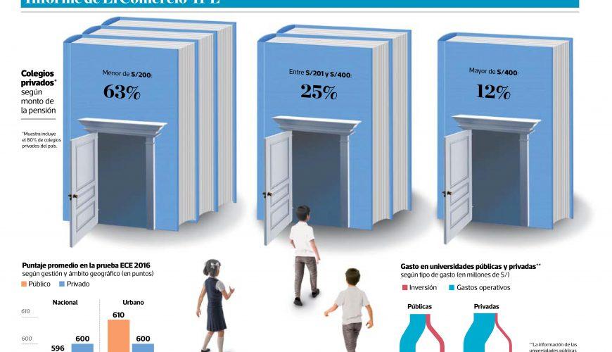 2019-03-11 - Educacion para todos los bolsillos - Informe IPE - El Comercio