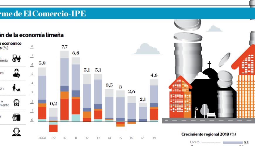 2019-04-01 - Crecimiento limeno se recupera - Informe IPE - El Comercio