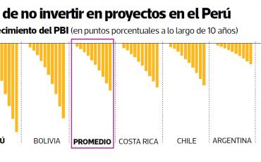 El costo de no invertir en proyectos en el Perú