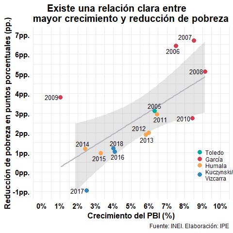 Relación entre crecimiento y reducción de pobreza
