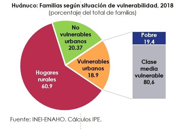 Huánuco, familias vulnerables, Perú