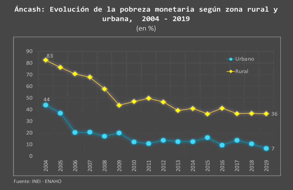 Áncash: Evolución de la pobreza monetaria según zona rural y urbana, 2004 - 2019