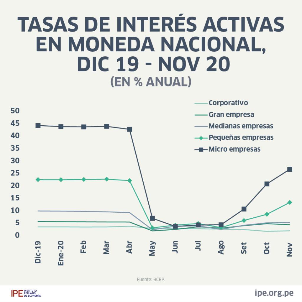 CONGRESO APRUEBA LEY PARA FIJAR TOPES A LAS TASAS DE INTERÉS