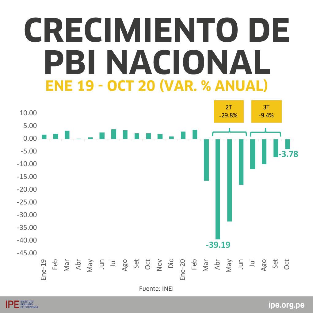 PUNTO MÁS CRÍTICO DE LA ECONOMÍA. MAYORES CAÍDAS DEL PBI Y EMPLEO.