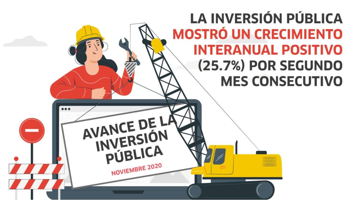inversión pública, Perú, economía