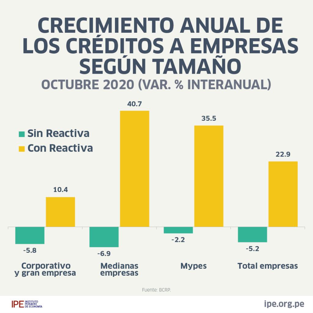 PRIMERAS SUBASTAS DE REACTIVA PERÚ
