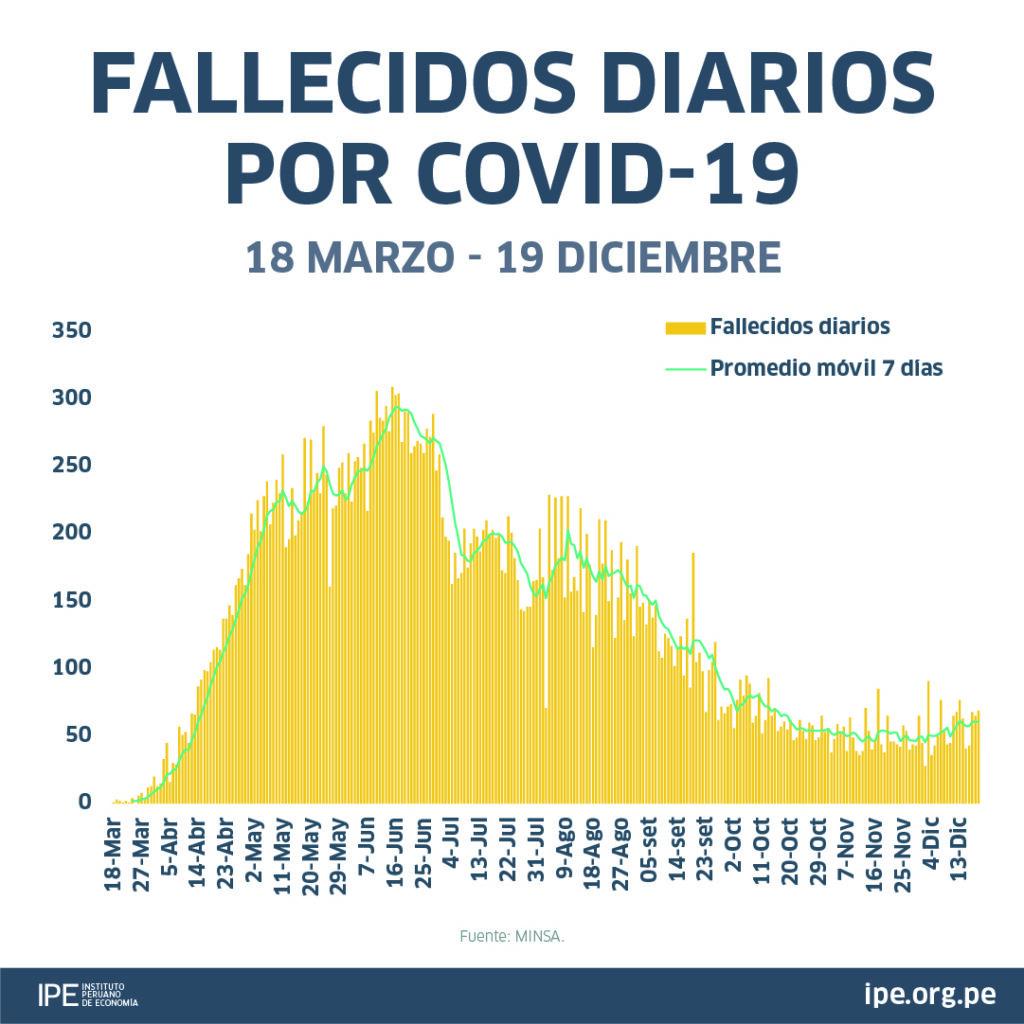 PICO DE CONTAGIOS Y FALLECIDOS
