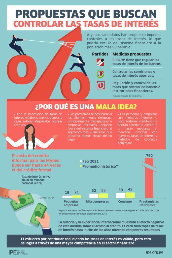 control de tasas, economía peruana, tasas de interés, infografías