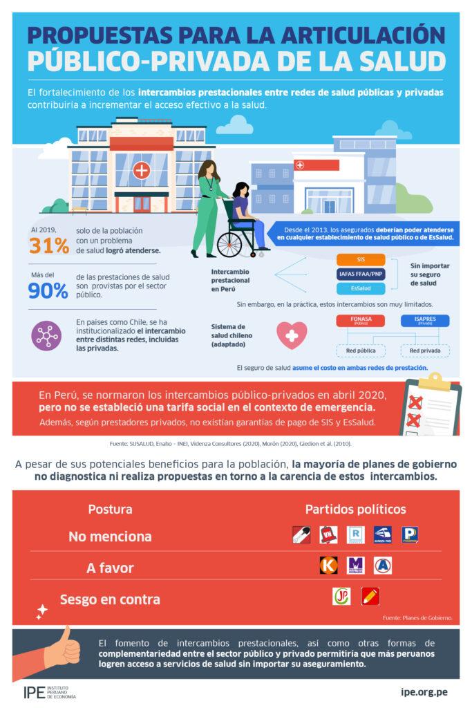 infografía, salud, propuestas de política, economía, Perú