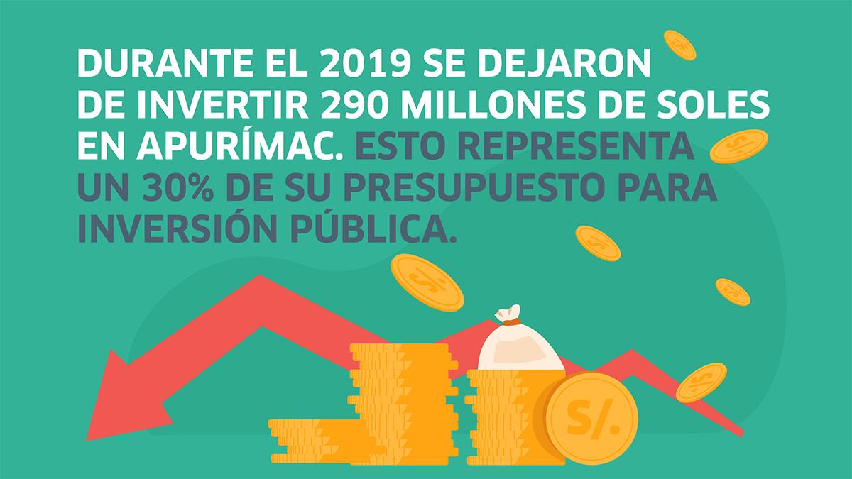 Apurímac, elecciones, Perú, economía