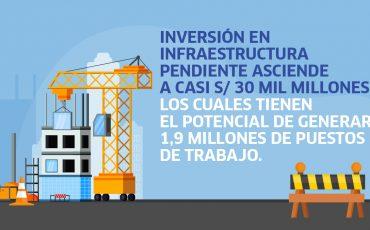 infraestructura, inversión, proyectos paralizados, Perú, economía